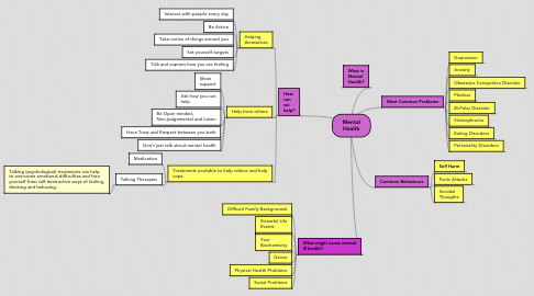 Mind Map: Mental Health