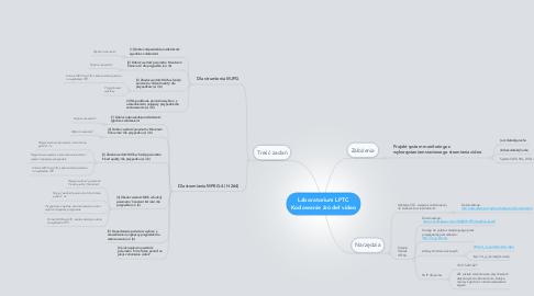 Mind Map: Laboratorium LPTC Kodowanie źródeł video
