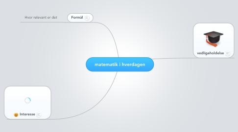 Mind Map: matematik i hverdagen