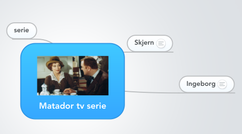 Mind Map: Matador tv serie