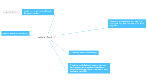 Mind Map: What is a Tradition?