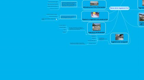 Mind Map: Ramas de la Ingeniería Civil