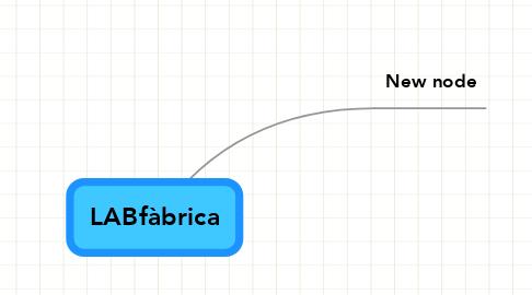 Mind Map: LABfàbrica