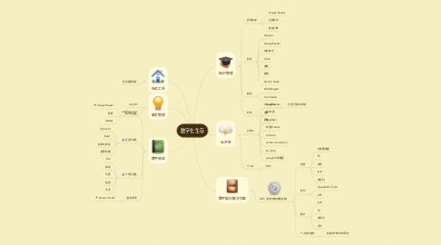 Mind Map: 数字化生存