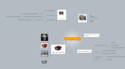 Mind Map: ACORDEÓN GABBANELLI