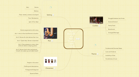 Mind Map: Five Elements of a Story (Romeo and Juliet)