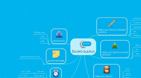 Mind Map: ŠOLSKO GLASILO