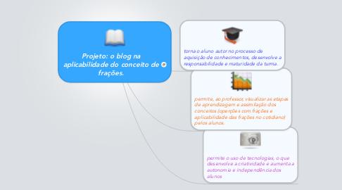 Mind Map: Projeto: o blog na aplicabilidade do conceito de frações.