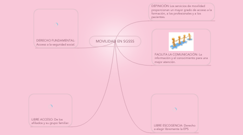 Mind Map: MOVILIDAD EN SGSSS