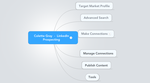 Mind Map: Colette Gray  -  LinkedIn Prospecting