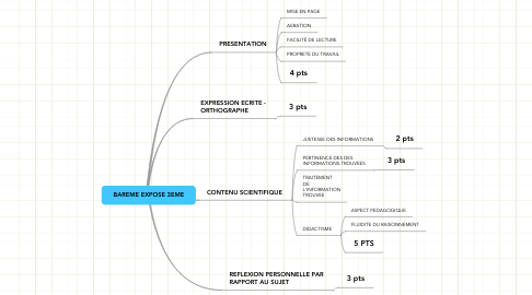 Mind Map: BAREME EXPOSE 3EME