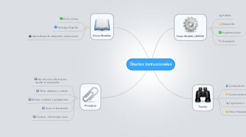 Mind Map: Diseños Instruccionales