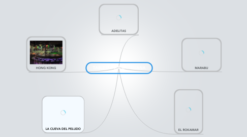 Mind Map: TABLE DANCE EN TIJUANA