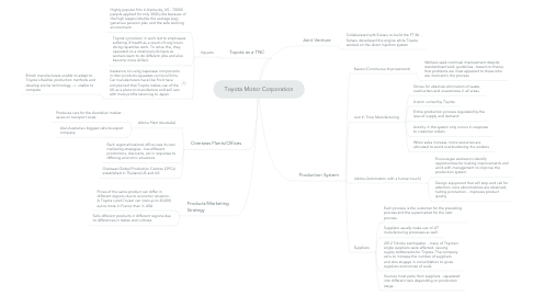 Mind Map: Toyota Motor Corporation