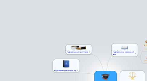 Mind Map: Виды источников права