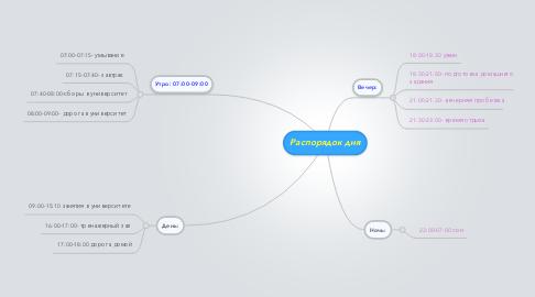 Mind Map: Распорядок дня