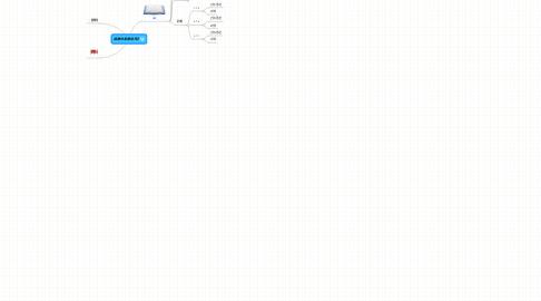 Mind Map: 狐狸的易筋经日记