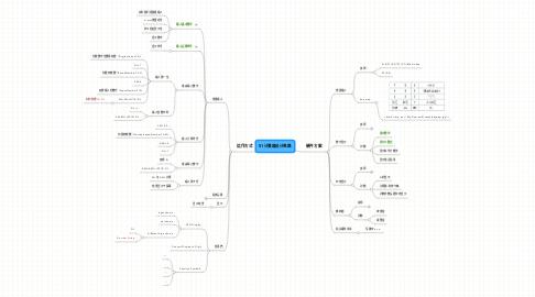 Mind Map: 51计算器设计思路