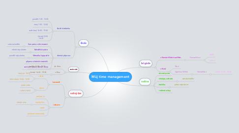 Mind Map: Můj time management