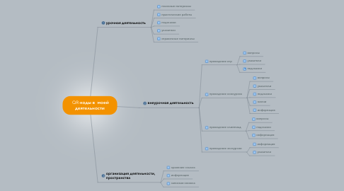Mind Map: QR-коды в  моей деятельности
