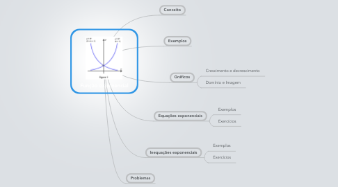 Mind Map: Função exponencial