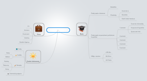 Mind Map: Organizace mého pc