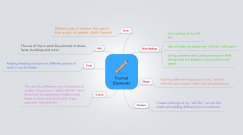 Mind Map: Formal Elements