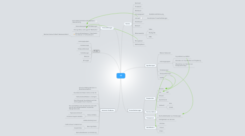 Mind Map: LG