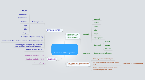 Mind Map: Κεφάλαιο 5 - Η Οικονομική ζωή