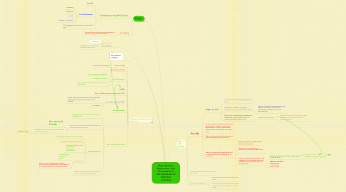 Mind Map: Reproduction, Nurturance, and Procreation in Life Narratives of Abortion Activities