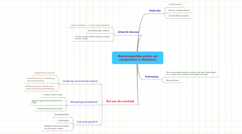 Mind Map: Maatschappelijke positie vanminderheden in Nederland