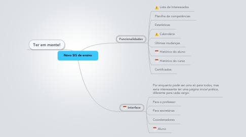 Mind Map: Novo SIS de ensino