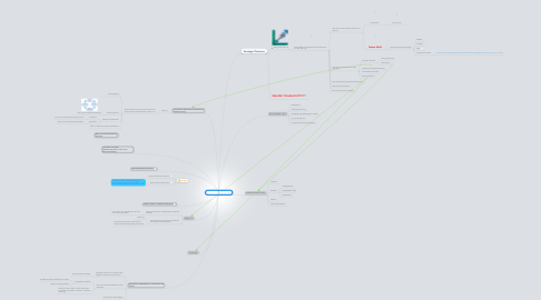 Mind Map: sustainable learning