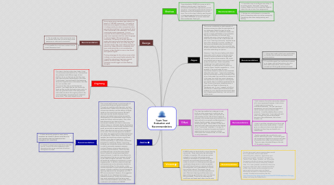 Mind Map: Team Two: Evaluation and Recommendations