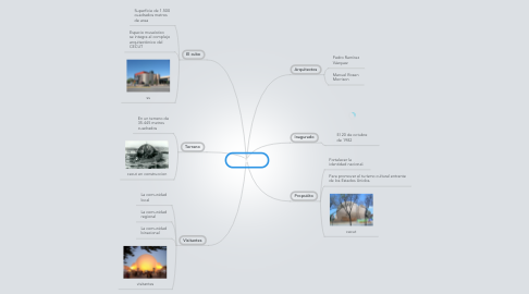 Mind Map: EL CECUT