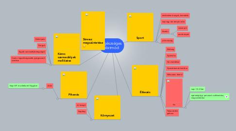 Mind Map: Egészséges életmód