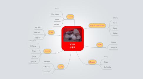 Mind Map: STILLLIFE