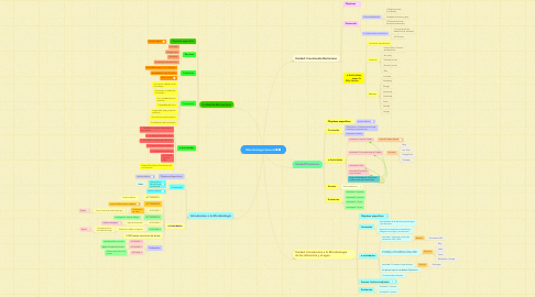 Mind Map: Microbiologia General
