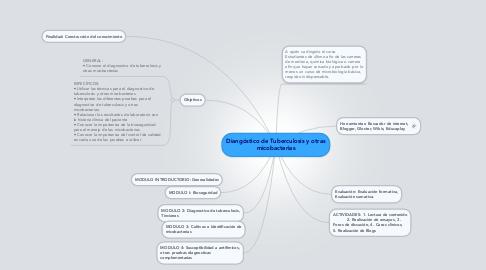 Mind Map: Diangóstico de Tuberculosis y otras micobacterias