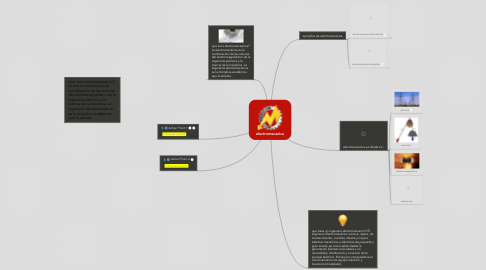 Mind Map: electromecanica