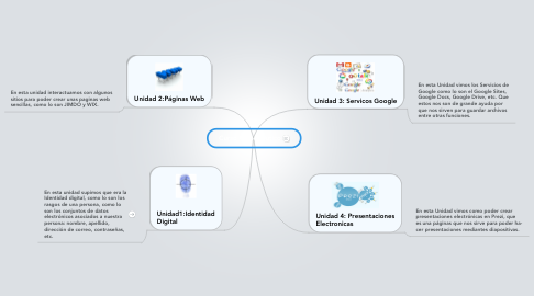 Mind Map: Curso Propedeutico