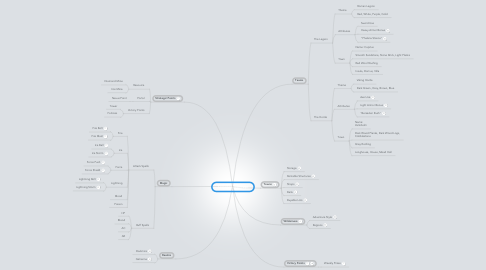 Mind Map: Terranon: Concept