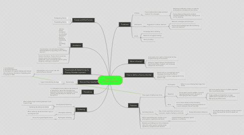 Mind Map: Chapter 10 Fluency Disorders
