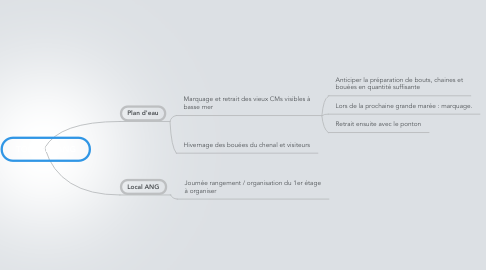 Mind Map: TODO list ANG