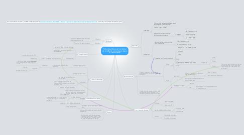 Mind Map: Fiche de synthèse sur l