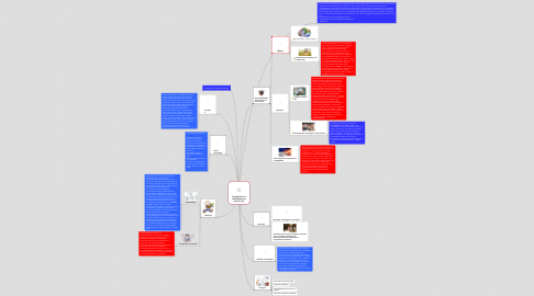 Mind Map: Competências e Habilidades em sala de aula
