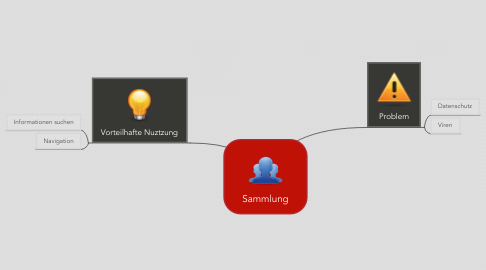 Mind Map: Sammlung