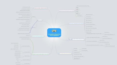 Mind Map: ГРОШОВО-КРЕДИТНЕ РЕГУЛЮВАННЯ