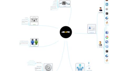 Mind Map: Addmefor