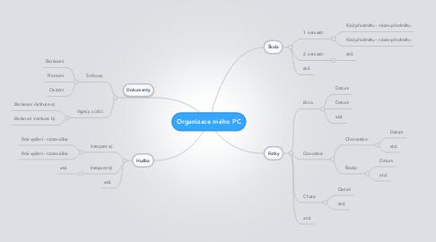 Mind Map: Organizace mého PC
